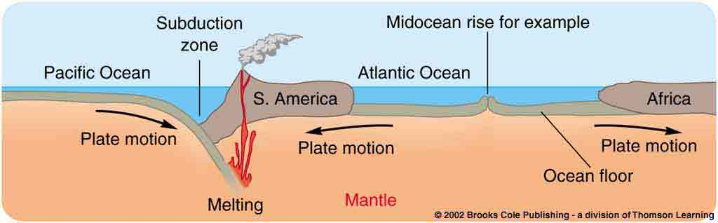 plate tectonics theory 321 14 geological processes plate tectonics at first, wegener's theory of continental drift was dismissed because he could not explain what force.